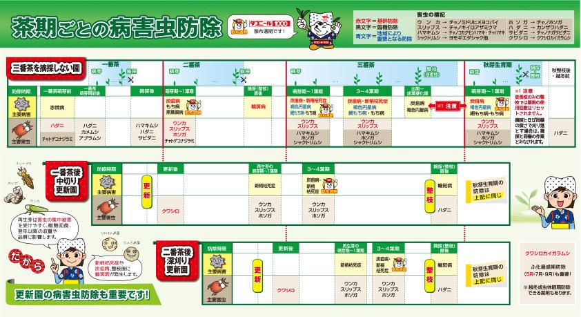 病害防除カレンダー:三番茶を摘採しない園 及び更新園