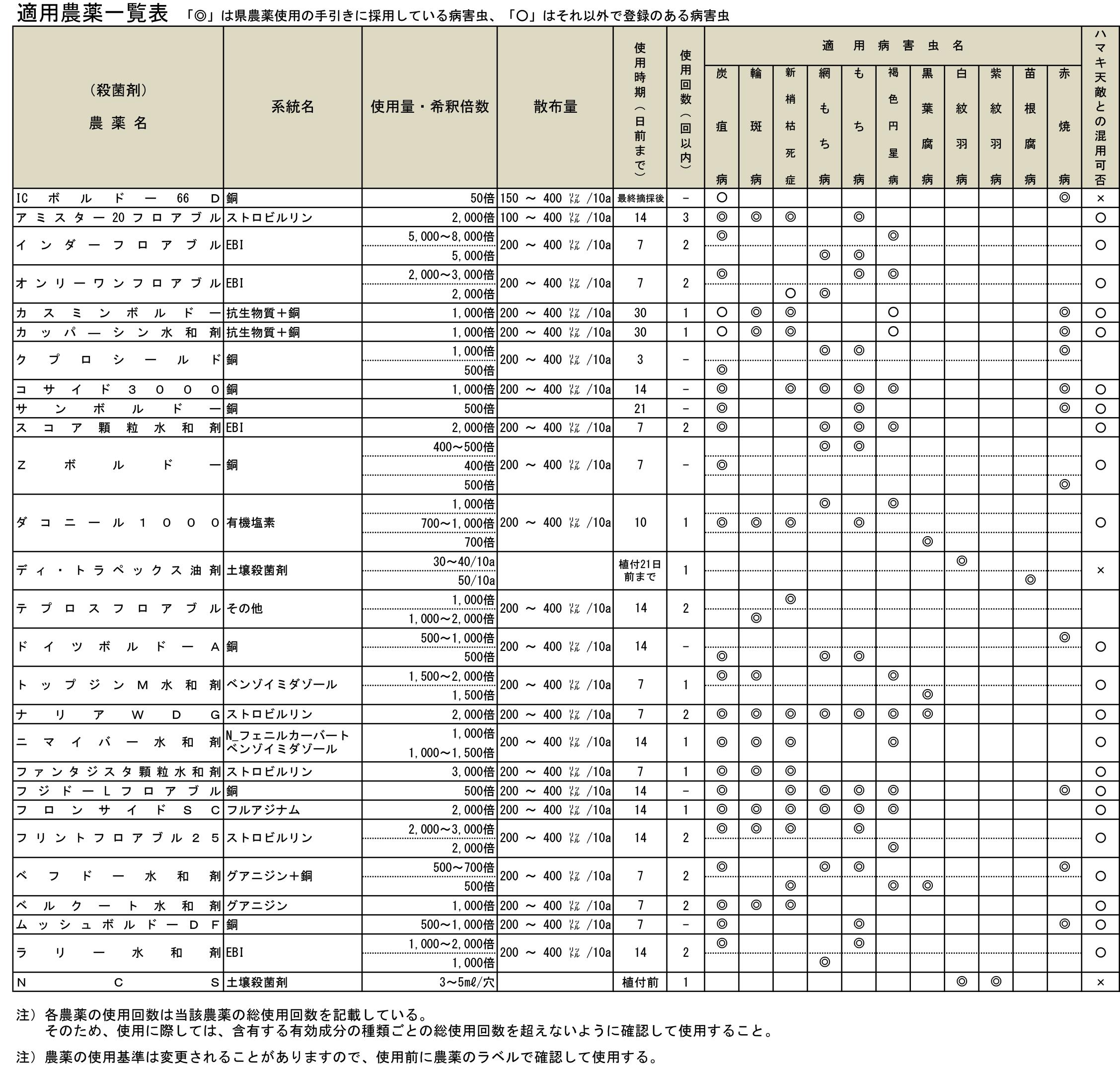 適用病害虫に対する農薬の例の表
